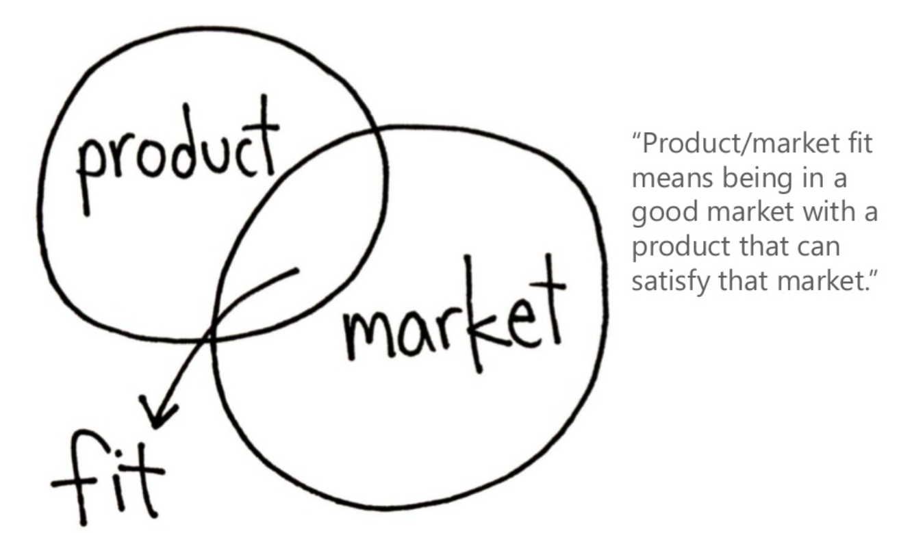 How to run your Product Market Fit in 7 steps