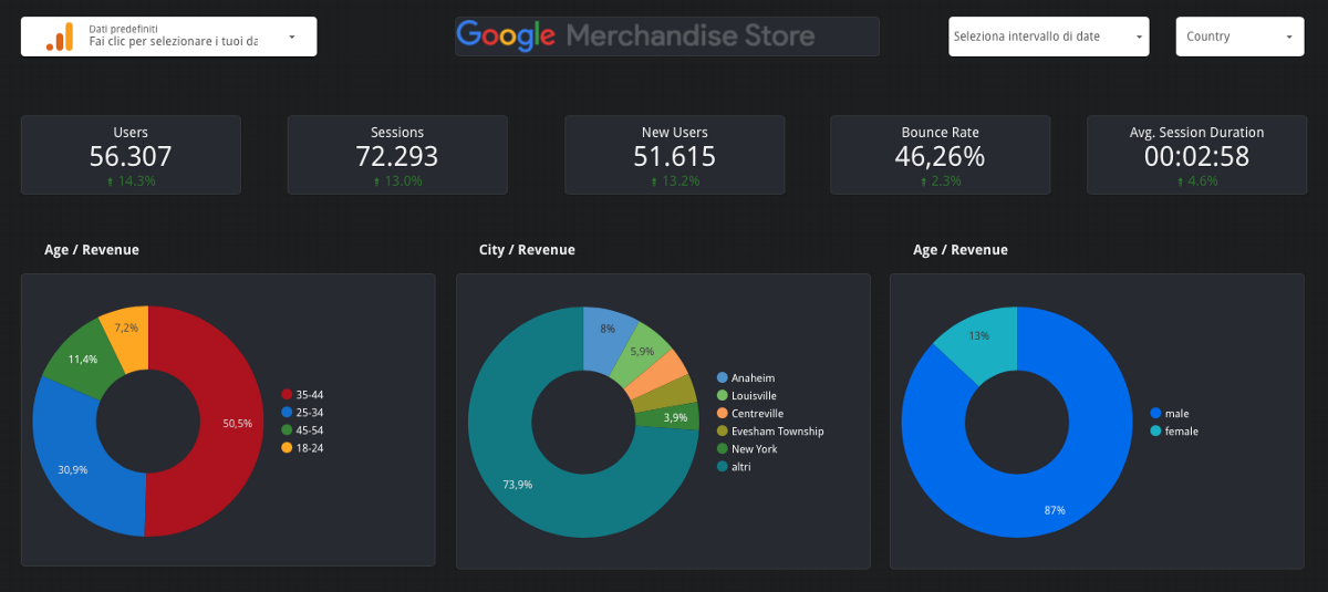 How to Use Google Analytics and Data Studio to Understand Your Customer Behaviors